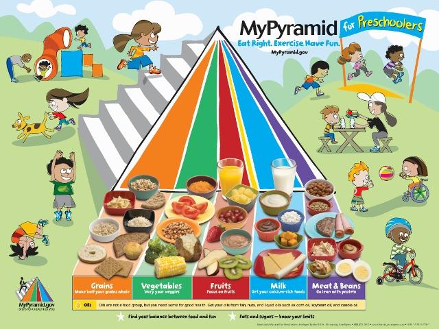 Nutrition Pyramid For Preschoolers Poster Latsa Company